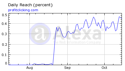 ProfitClicking Alexa Chart, mid-October 2012