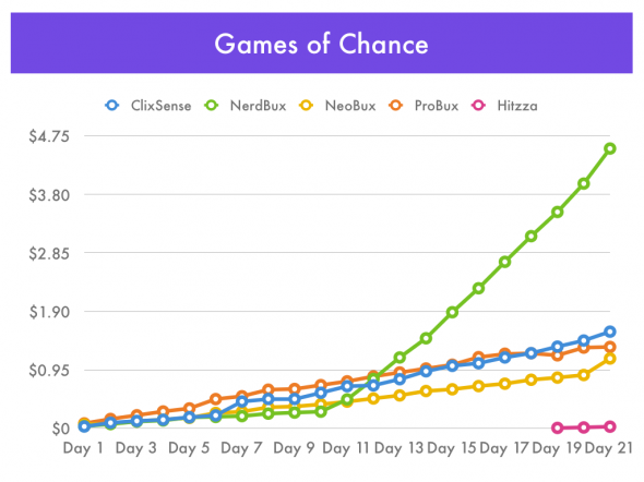 Games of Chance - Playing ClixGrid, NerdGrid, ProGrid, and AdPrize