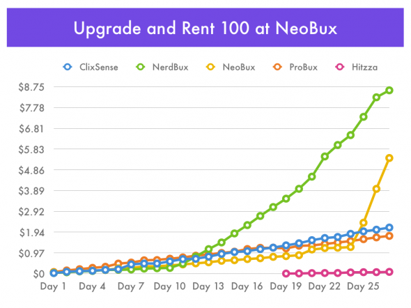 NeoBux - Upgrading and Renting 100 Referrals