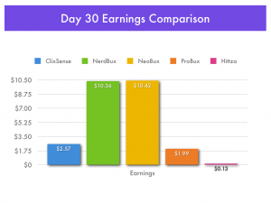 30 Day Pay-To-Click Earnings Comparison