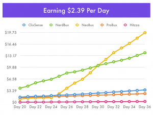 Earning $2.39 per day in Pay-To-Clicks