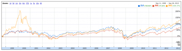 The Stock Market 1999-2013