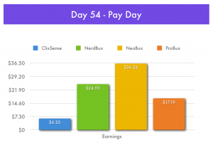 Pay-To-Click Earnings - Day 54