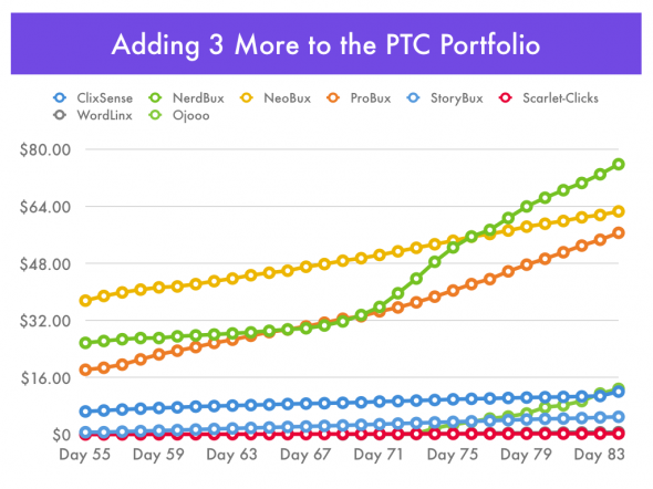 Adding 3 More to Our PTC Portfolio