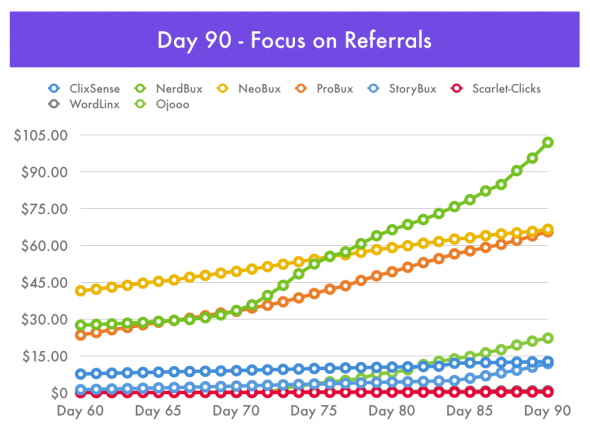 Paid-To-Click: Focus on Referrals