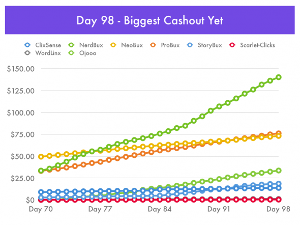 PTC Day 98 - Biggest Cashout Yet