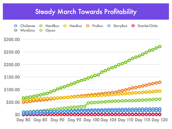 Steady March Towards Profitability