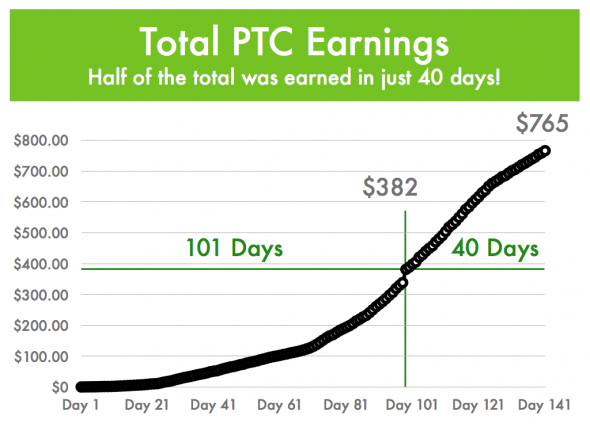 Half of all earnings came in just the last 40 days!