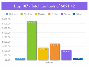 Day 187 - Paid-To-Click Cashouts