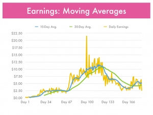 Paid-To-Click Earnings Chart - 10 & 30 Day Moving Averages