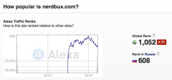 NerdBux - Awesome Alexa Rank!