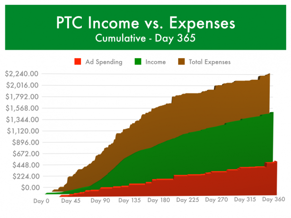 PTC Income vs Expenses