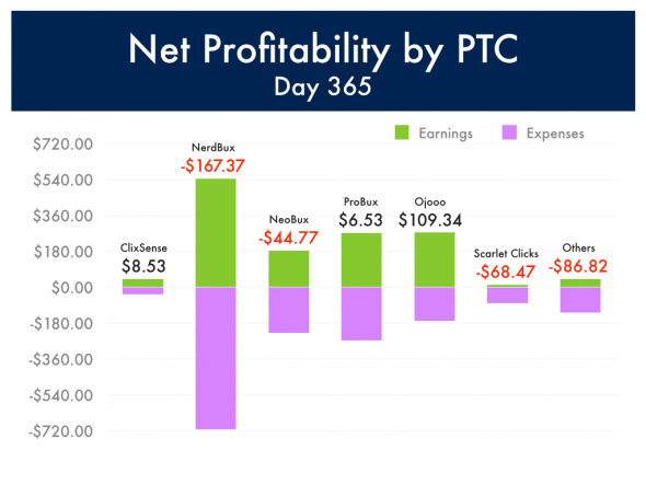 Profitability by PTC, Day 365