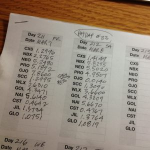 Paid to Click - My Daily Tally Sheet