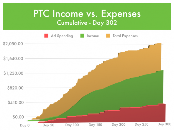 Paid-To-Click Ad Spending