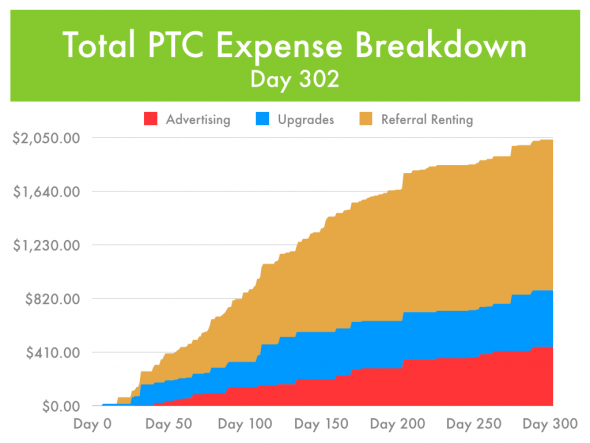 Paid-To-Click Expense Breakdown