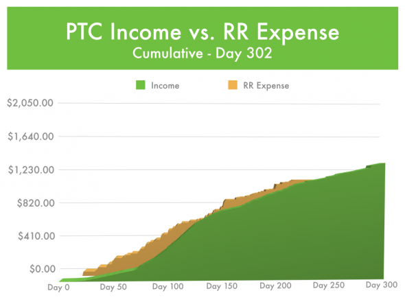 Paid-To-Click Expense - Rental Management vs Income