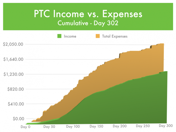 Paid-To-Click Income vs Expense